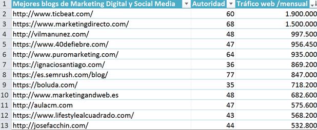 listado blogs