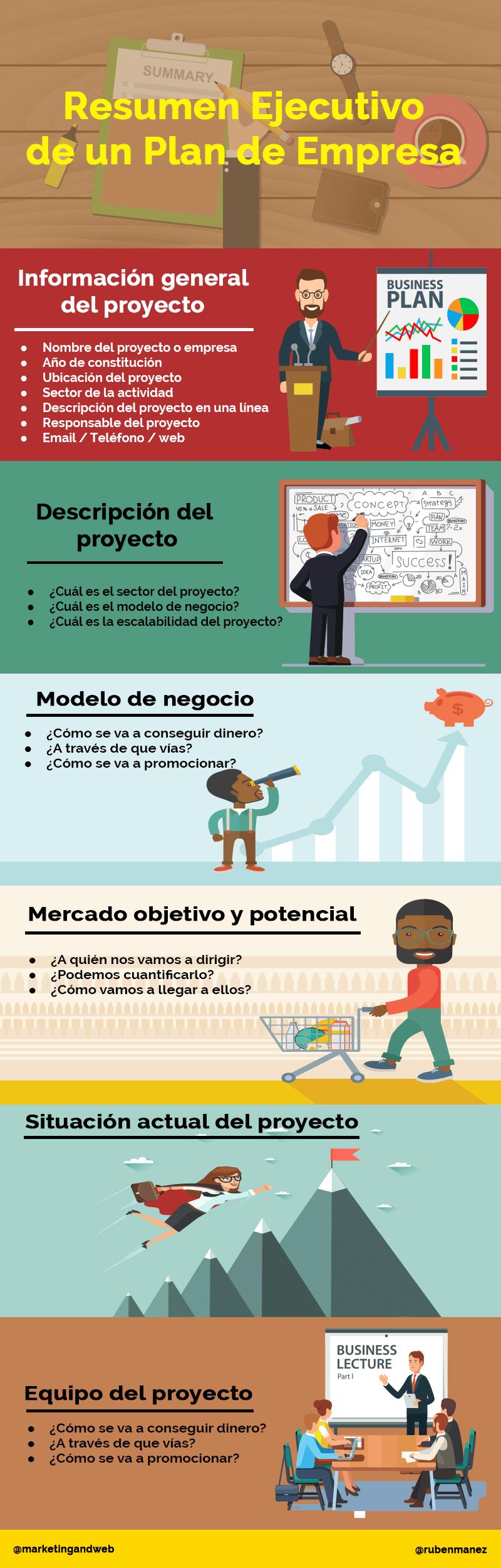 Cómo hacer un resumen ejecutivo para un plan de empresa [Ejemplo + ...