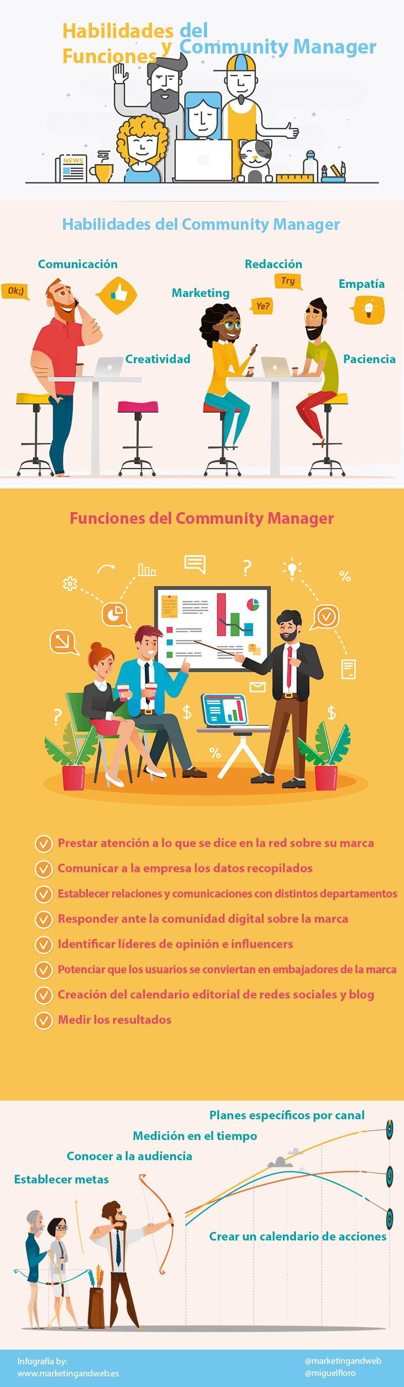 infografía habilidades y funciones del community manager