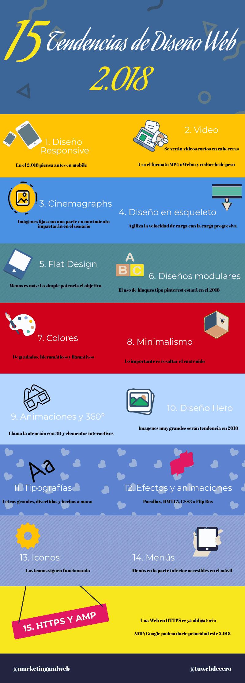 infografia tendencias diseño web 2018
