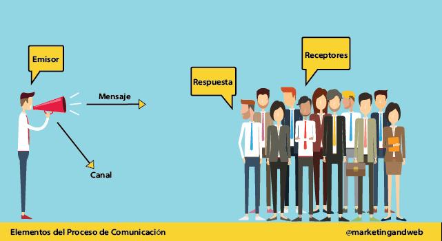 Elementos proceso de comunicacion