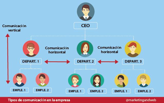 tipos de comunicacion empresa
