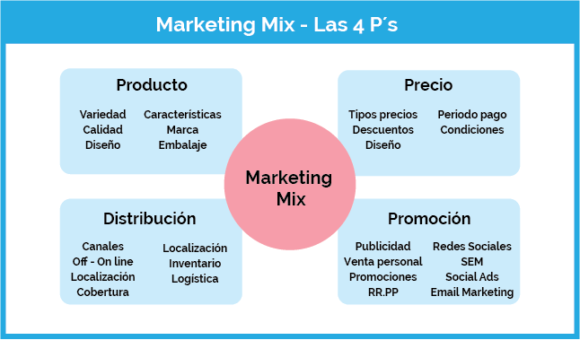 que es el marketing mix
