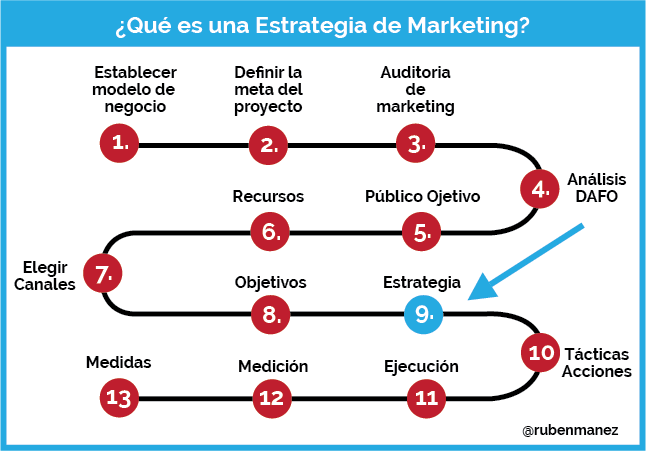 que es una estrategia de marketing