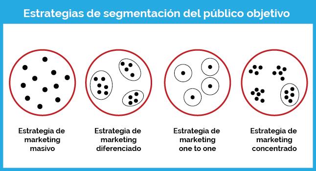 segmentacion publico objetivo