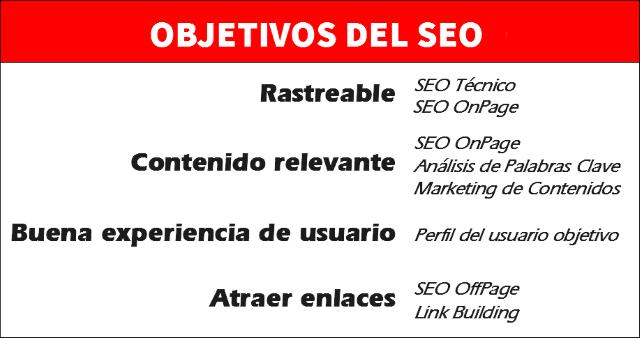 Objetivos del SEO: Rastreable, contenido relevante, experiencia de usuario y atraer enlaces