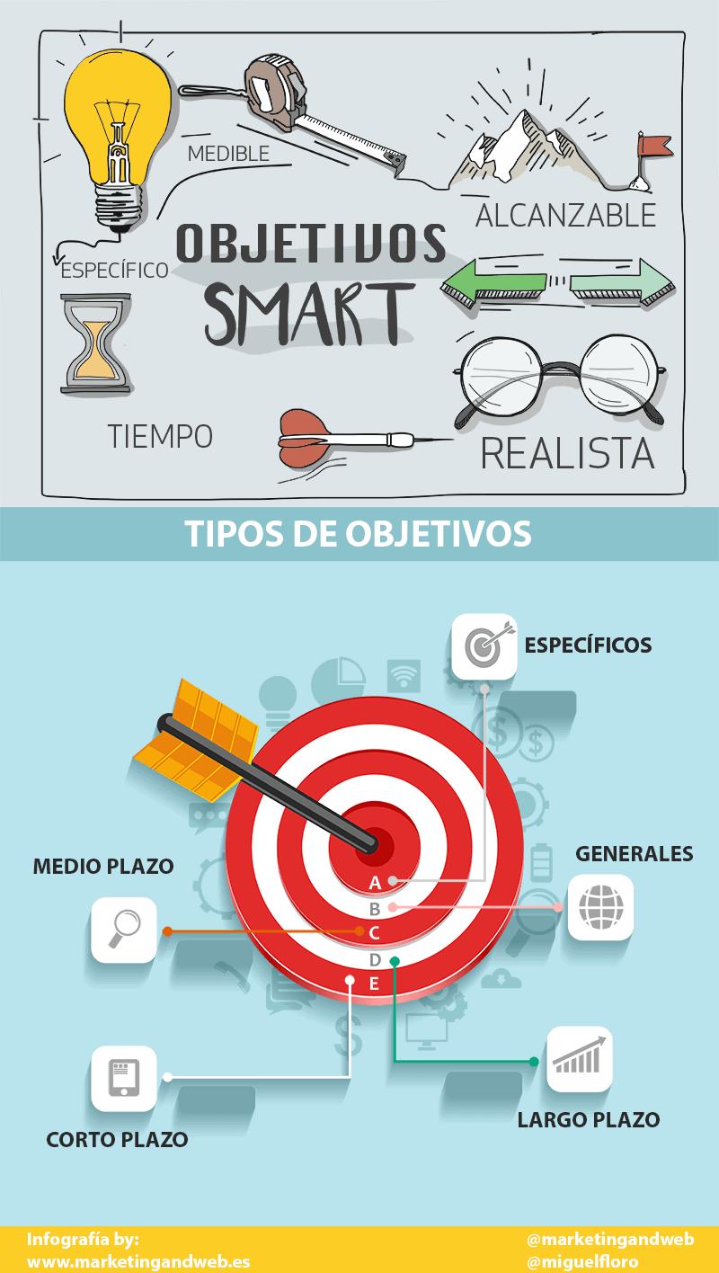 objetivos smart infografía