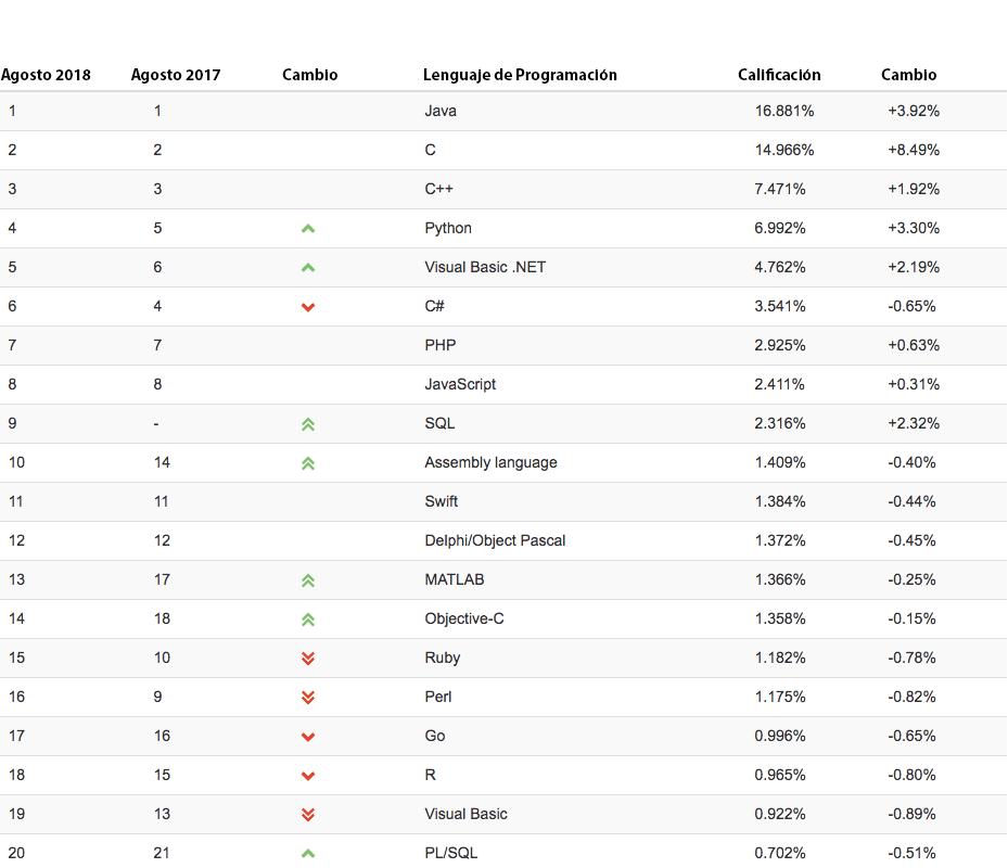 lenguajes de programación más populares en 2018