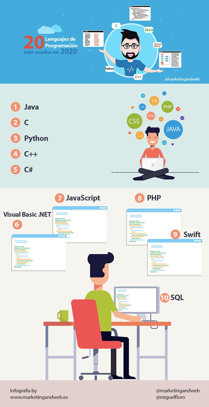 lenguajes de programación más usados en 2020 infografía