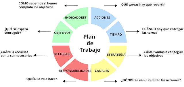 Cómo hacer un Plan de Trabajo