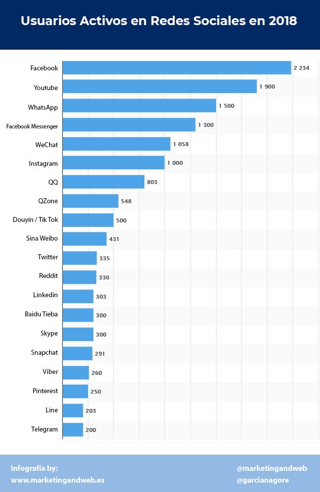 usuarios activos en redes sociales 2018