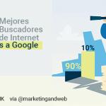 Los 22 Mejores Buscadores de Internet (+Alternativas a Google)