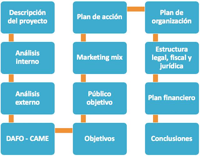 plan de negocio de una empresa