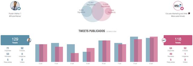 analisis de la competencia en twitter