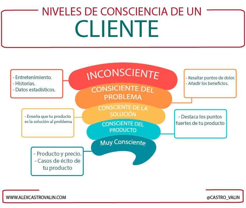 embudo de los niveles de consciencia de un cliente