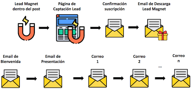 analisis de la estrategia email marketing