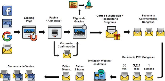 como organizar un congreso online