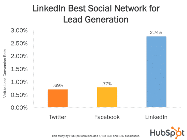 porcentaje de leads en linkedin ads