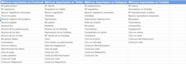 kpis en marketing metricas redes sociales