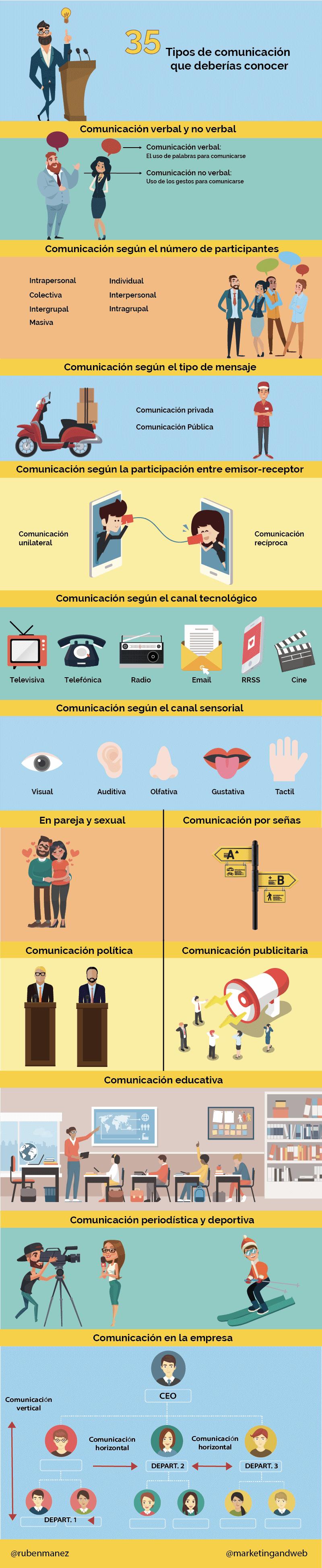 infografía tipos de comunicación